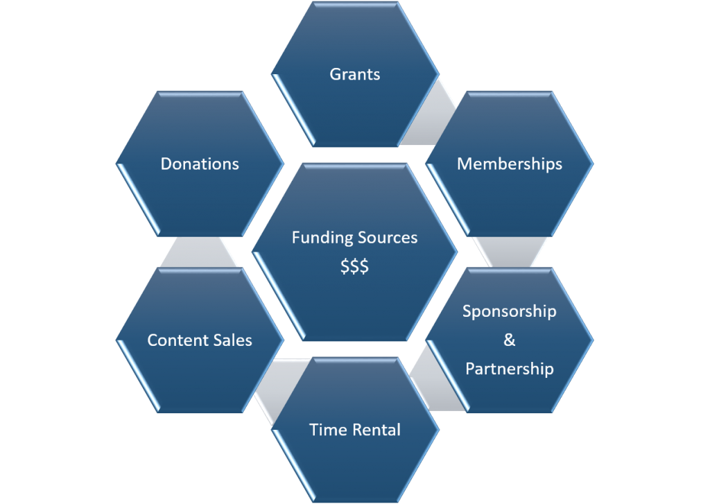 Funding Sources for Touch Mother Earth Nonprofit. Get Involved